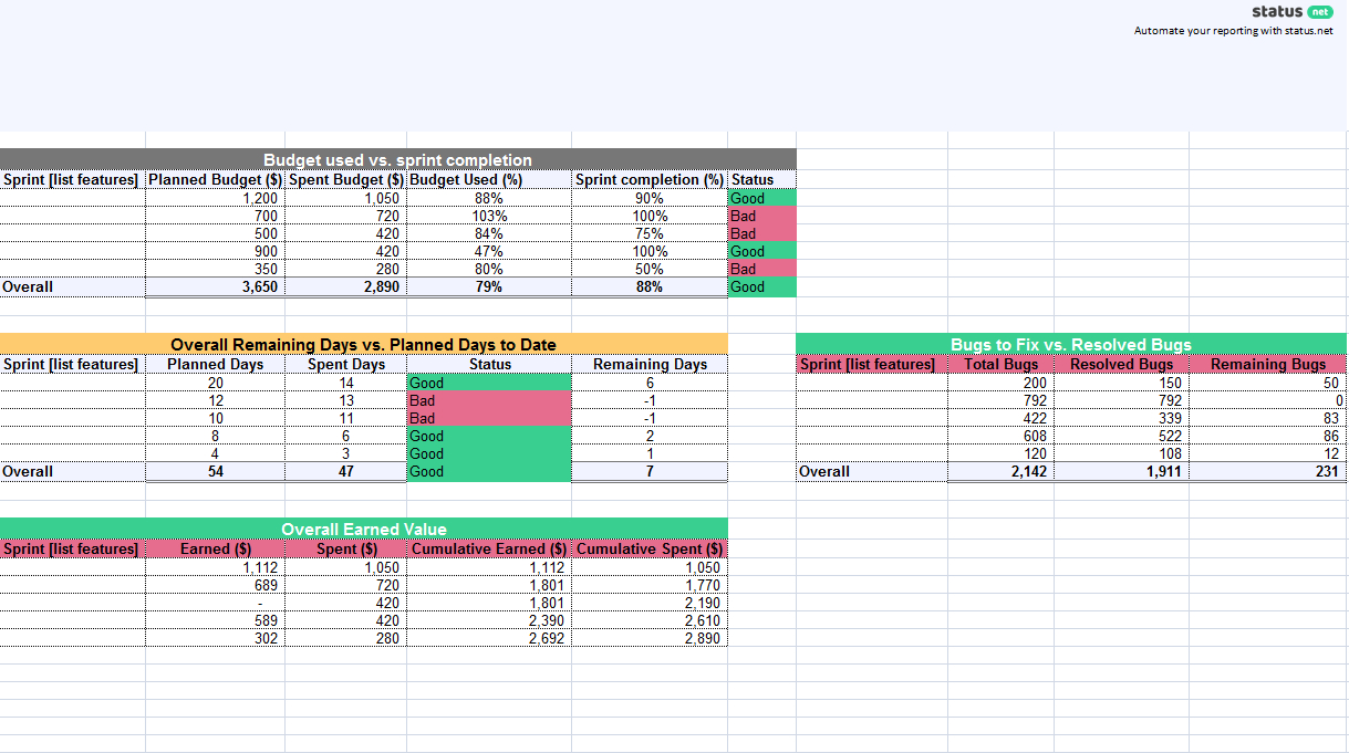 1 Must Have Agile Status Report Template   Free Download Regarding Agile Status Report Template