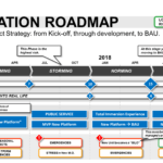Agile Project Status Report Template And Innovation Project For Agile Status Report Template