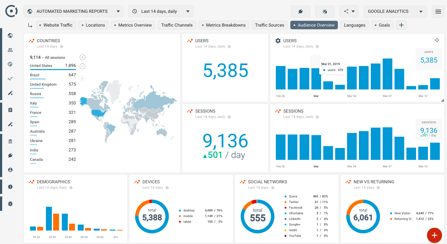 How To Create Seo Dashboard Using Google Analytics Audience Inside Website Traffic Report Template