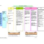 Logic Model Template   E-Commercewordpress regarding Logic Model Template Word
