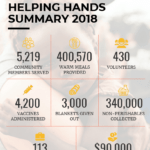 Nonprofit Annual Report Infographic Template Intended For Non Profit Annual Report Template