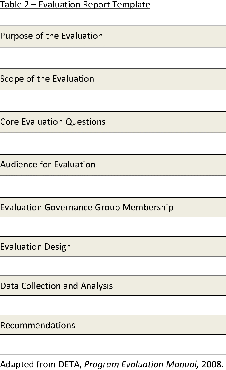 Presents A Template For The Evaluation Report. The Report Within Website Evaluation Report Template