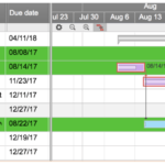 Project Status Report Checklist – Creating Your Weekly Report In Testing Weekly Status Report Template