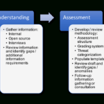 Risk Assessment Process – A Detailed Guide  Dcdr Risk Regarding Threat Assessment Report Template