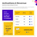 Social Media Marketing: How To Create Impactful Reports Pertaining To Social Media Marketing Report Template