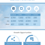 Social Media Monthly Report Throughout Weekly Social Media Report Template