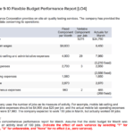 Solved: Exercise 9-10 Flexible Budget Performance Report with regard to Flexible Budget Performance Report Template
