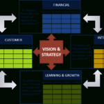Strategic Management Reporting And The Balanced Scorecard intended for Strategic Management Report Template