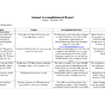 Terrific Annual Accomplishment Report Sample : V M D For Weekly Accomplishment Report Template