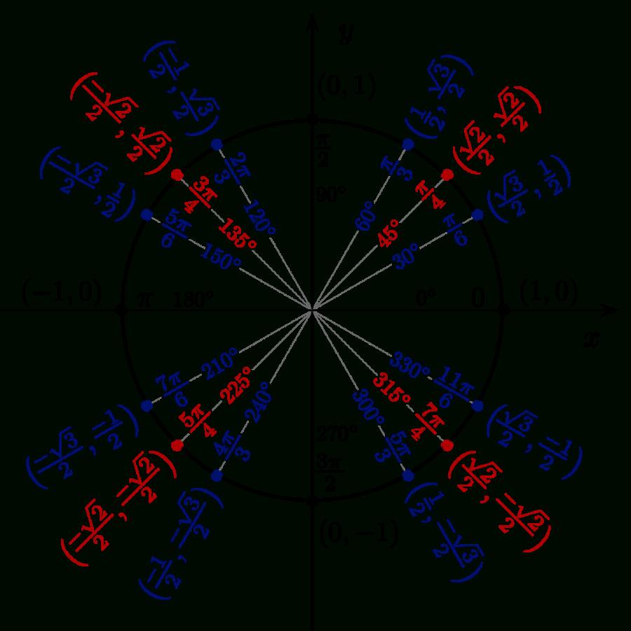 Use Radar Charts To Compare Dimensions Over Several Metrics Regarding Blank Radar Chart Template