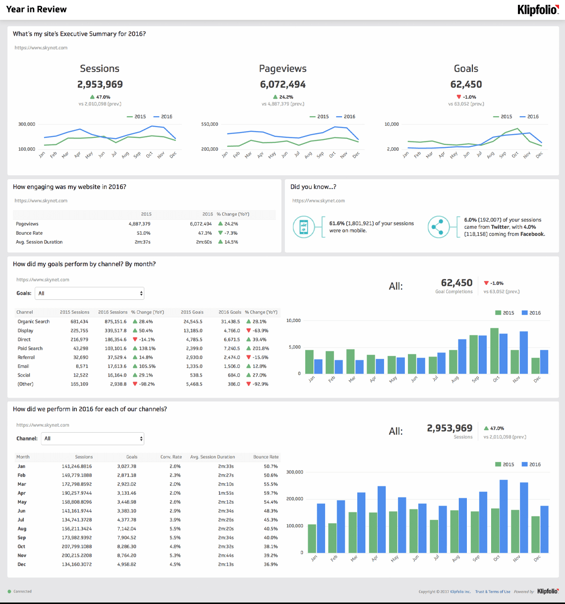 Website Analytics Dashboard And Report | Free Templates Inside Website Traffic Report Template