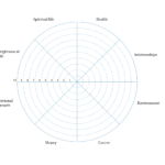 Wheel Of Life. A Self-Assessment Tool To Find Out What Is within Wheel Of Life Template Blank